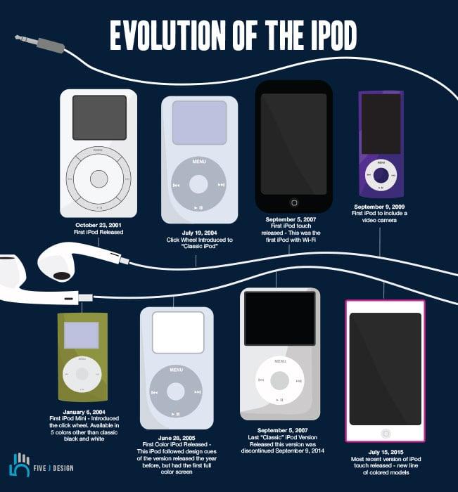 ipod-evolution.jpg