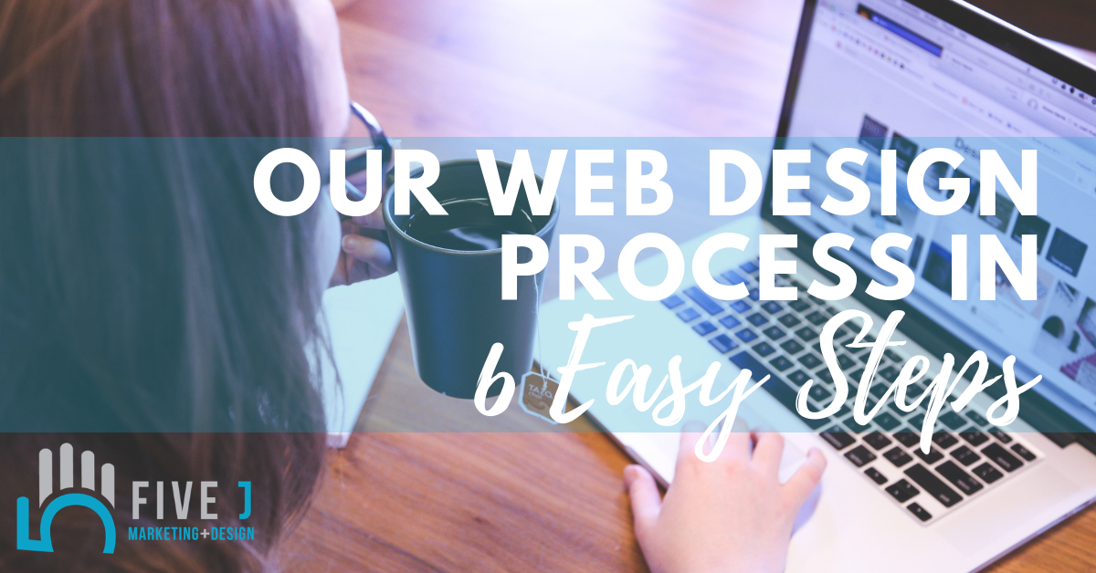 Our web design process in (1)